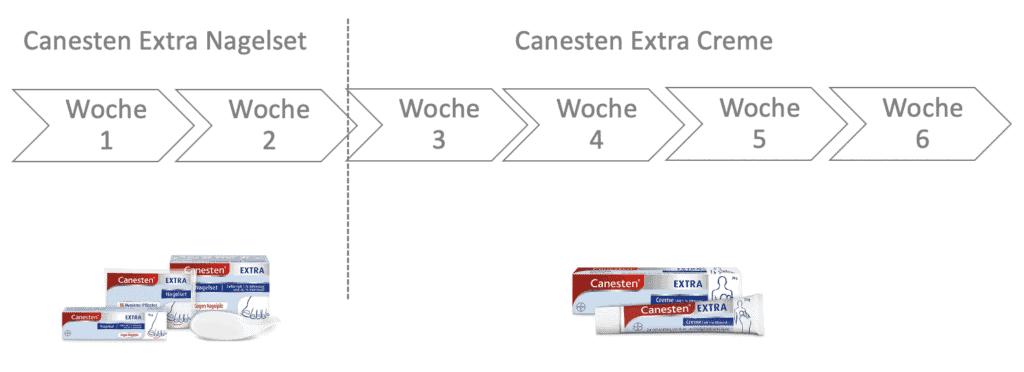 Schaubild inkl. Erklärung der Anwendung von Canesten Nagelset und Canesten Extra Creme